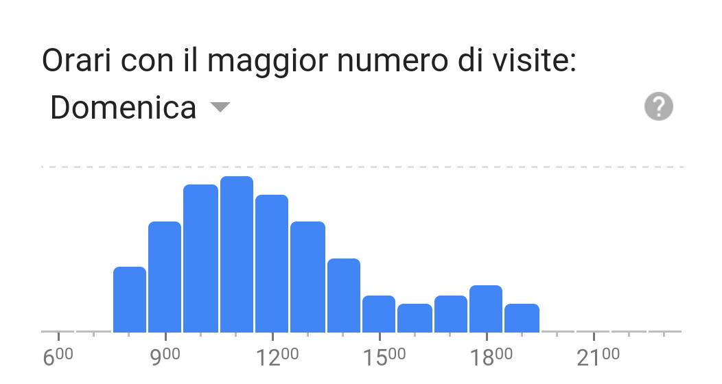Risultati immagini per google orari affluenza locale